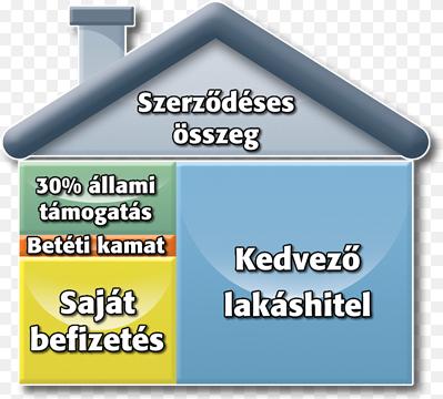 lakástakarék felépítés